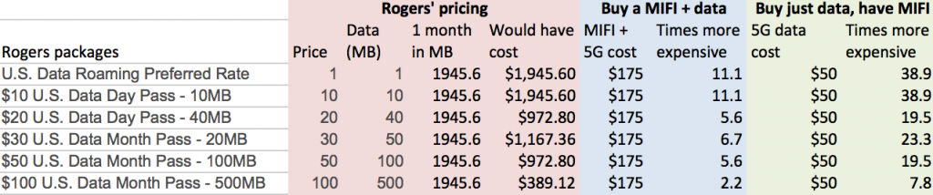 Comparing Rogers and a no-contract MIFI