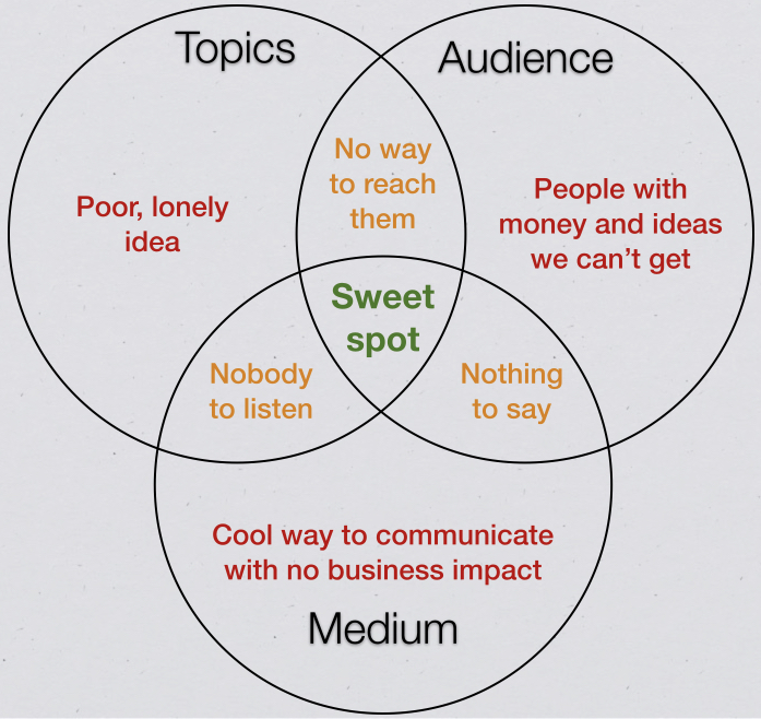 The audience sweet spot